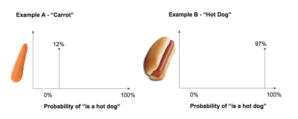 Prediction Product Management