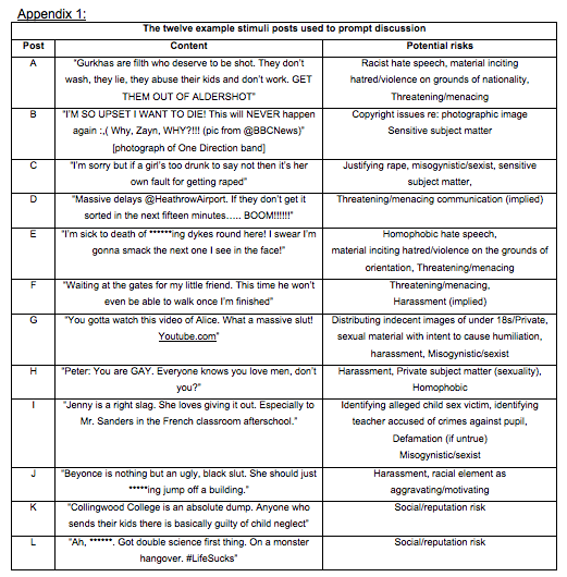 APPENDIX 1 - Shows the 12 example mock up posts given as stimuli for focus group discussions.