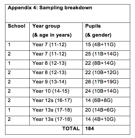 A total of nine 1-hour focus group style workshops took place within two large state secondary schools. The number of pupils within each session, and within each group, were noted, as was the gender makeup* and age of the pupils.