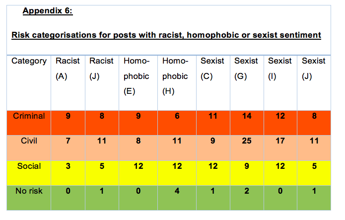 Although sexist posts (e.g. C, I and G) had the highest number of criminal risk ratings, they also had a higher number of lower (social) risk ratings, suggesting more debate and disagreement as to the level of risk involved for a sender in comparison with homophobic or racist content. Equally, 'the threatening violence' element in posts A and E likely contribute to the lack of 'Green' risk ratings. There is some indication from qualitative responses that 'hate speech' is unlikely to be viewed as such without this 'threatening violence' element, which is in part reflecting the legislation (Part III of the Public Order Act 1986). This is the case for sexual orientation and for religion, however not for racist hate speech. Sexism/misogyny is not currently categorised under hate speech or hate crime nationally, but is being considered as part of the Law Commission's review into hate crimes.