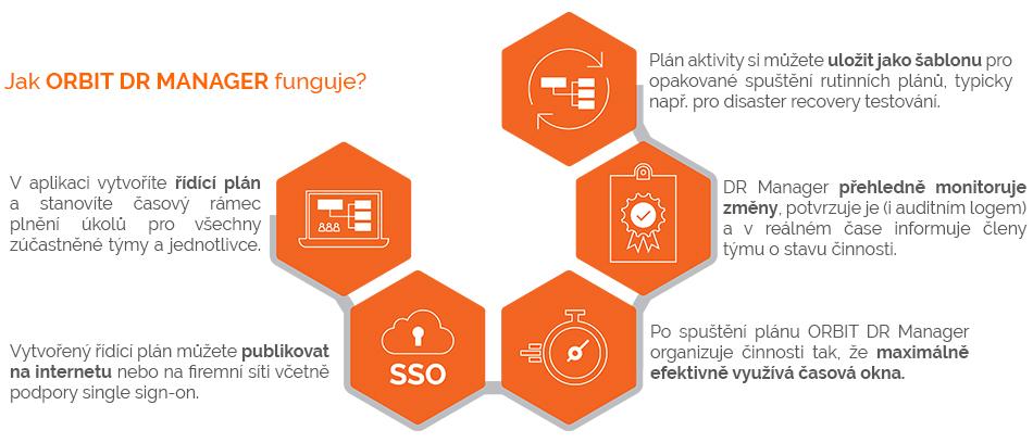 Jak ORBIT DR MANAGER (TASK CONTROL) funguje?  1) V aplikaci vytvoříte řídící plán  a stanovíte časový rámec  plnění úkolů pro všechny  zúčastněné týmy a jednotlivce.  2) Vytvořenný řídící plán můžete publikovat  na internetu nebo na firemní síti včetně  podpory single sign-on.  3) Po spuštění plánu ORBIT TaskControl organizuje  činnosti tak, že maximálně efektivně využívá  časová okna.  4) TaskControl přehledně monitoruje  změny, potvrzuje je (i auditním logem)  a v reálném čase informuje členy  týmu o stavu činnosti.  5) Plán aktivity si můžete uložit jako šablonu pro  opakované spuštění rutinních plánů, typicky  např. pro disaster recovery testování.