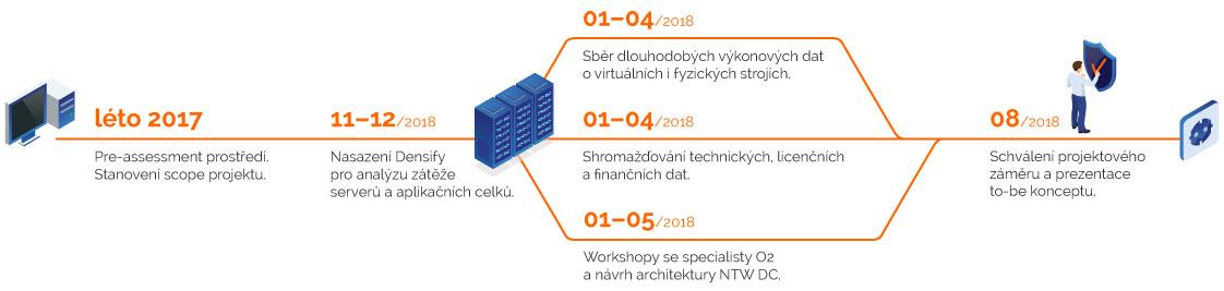 Časový průběh projektu konsolidace Network datacentra O2