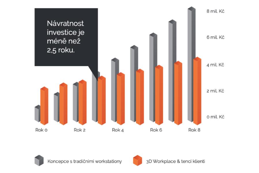 Obvyklá návratnost investice do 3D Workplace jsou 2,5 roku. Naše řešení má zároveň 2x delší životnost než konvenční řešení s klasickými workstationy. A to dává smysl.