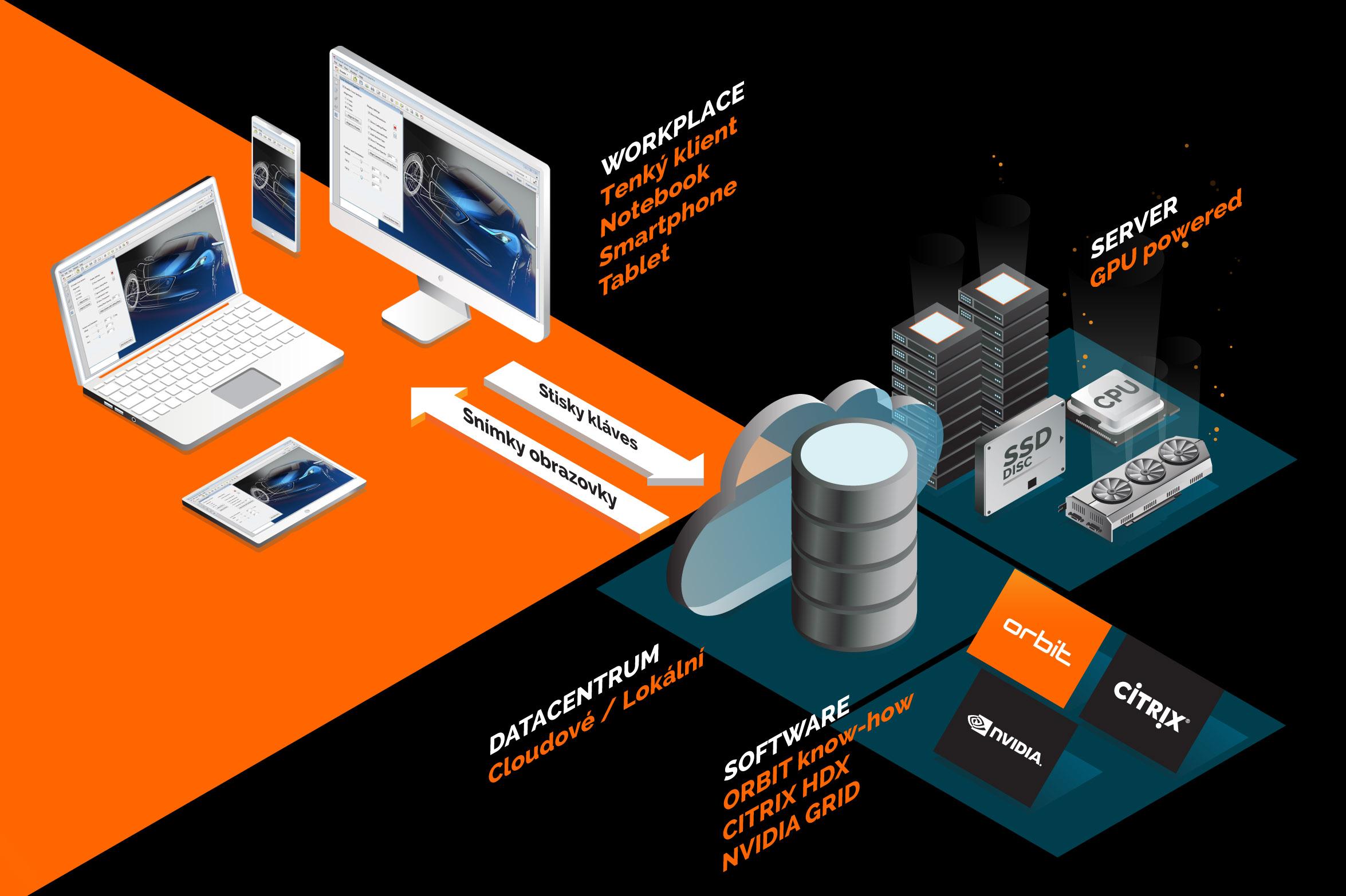 Co je to ORBIT 3D Workplace? - 3D Workplace je komplexní řešení pro doručování výkonu a aplikací v graficky náročných prostředích. Jeho základem je terminálová farma serverů, ze které se na koncová zařízení přenášejí pouze snímky obrazovky. Bez ohledu na platformu, typ zařízení a místo, kde se nacházíte.