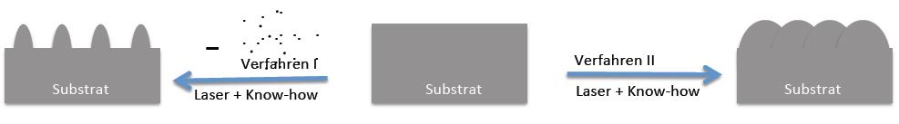 """Innovative """"massenerhaltende""""Oberflächen‐Umstrukturierung"""