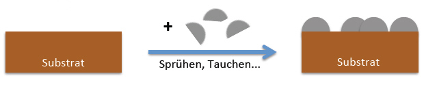 """Konventionelle """"additive""""Nanobeschichtung (z.B. Sprühbeschichtung, CVD, Imprägnierung usw.)"""