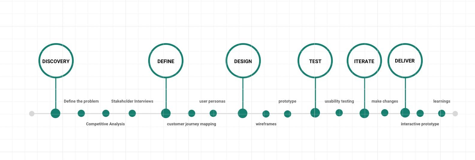 Design+Timeline.jpg