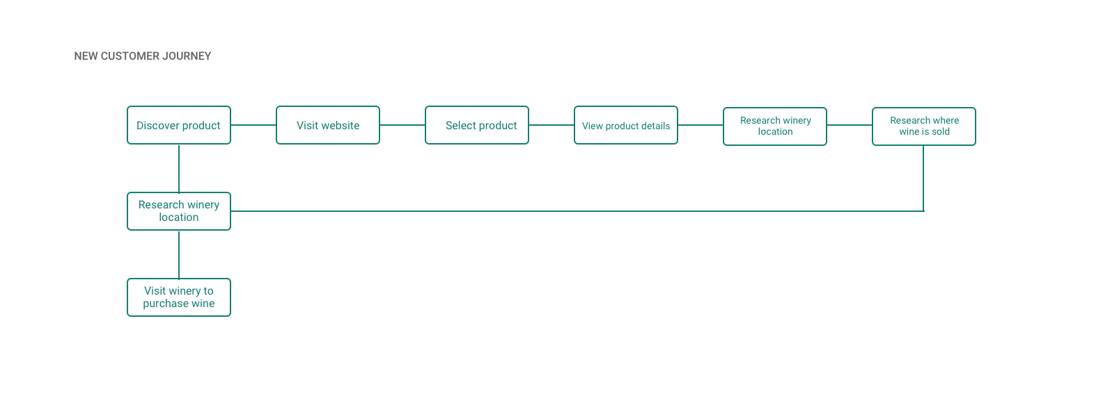 Product Journey.png