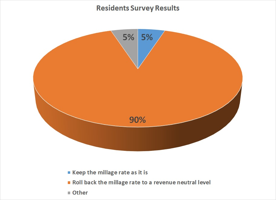 Preserve Johns Creek Survey of Resident Opinion or Millage Rate Rollback