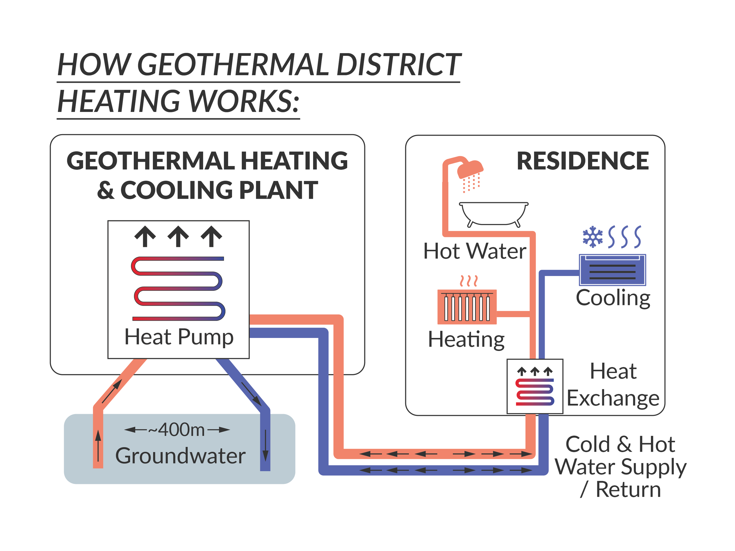 How Geothermal District Heating Works