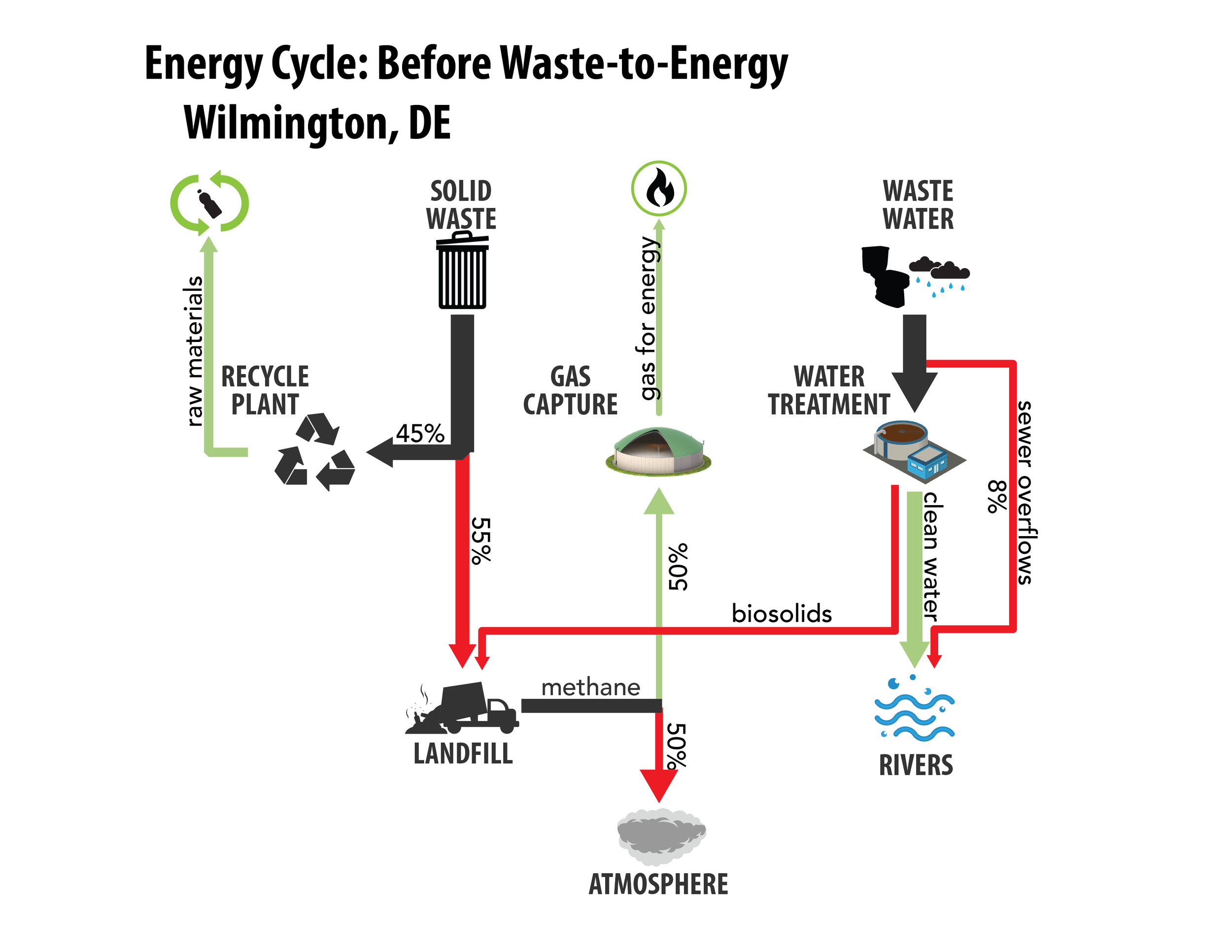 Wilmington Energy Cycle - Before