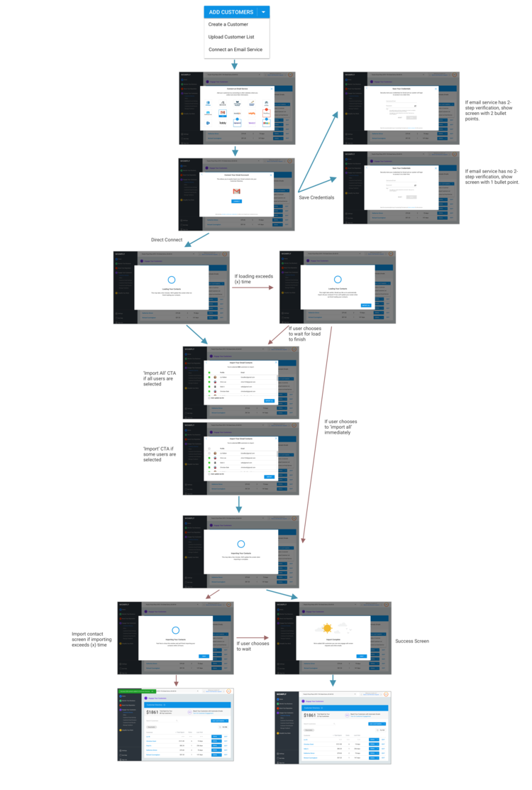 Oauth+Flow+Updated.png