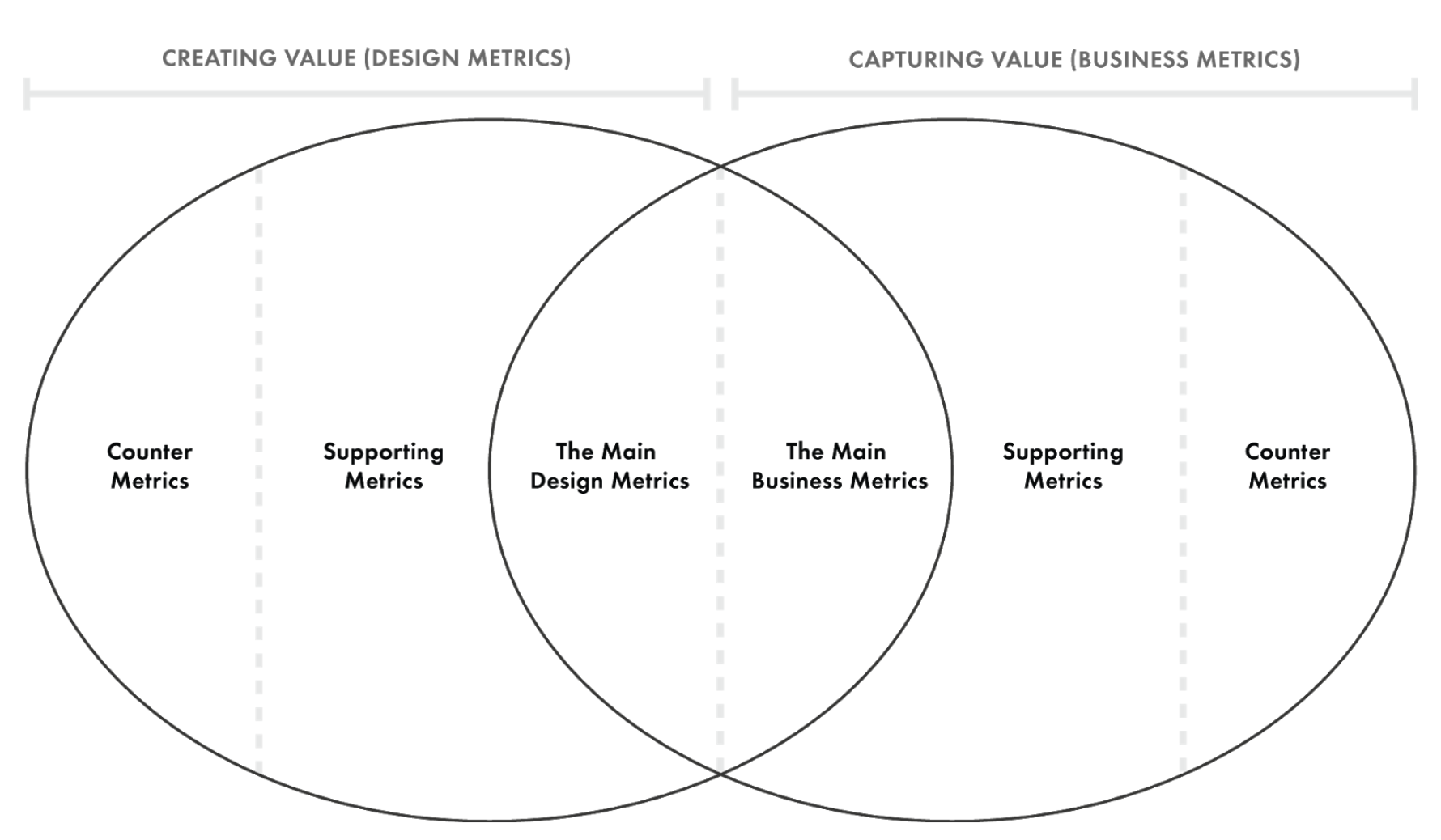 Design Metrics Canvas.