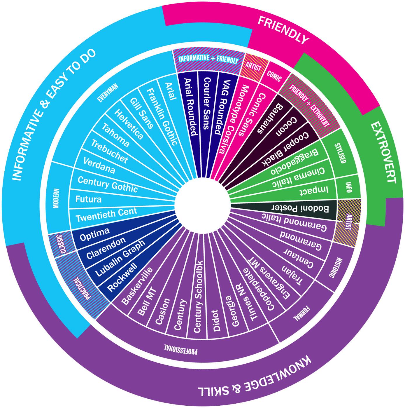 Type Tasting personality wheel