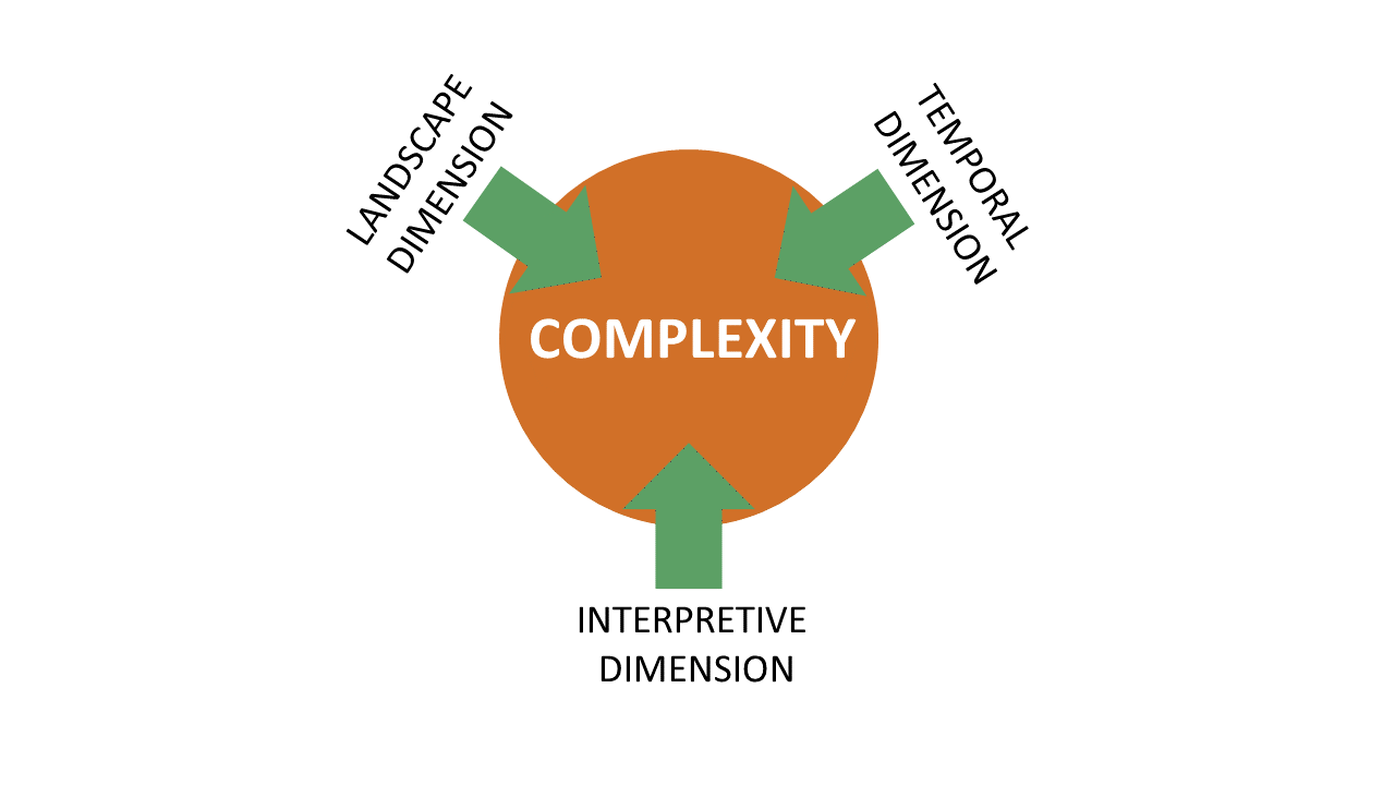 Complexity Model.PNG