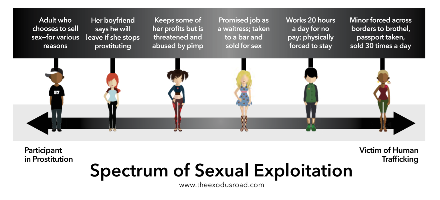 Spectrum of Sexual Exploitation.PNG