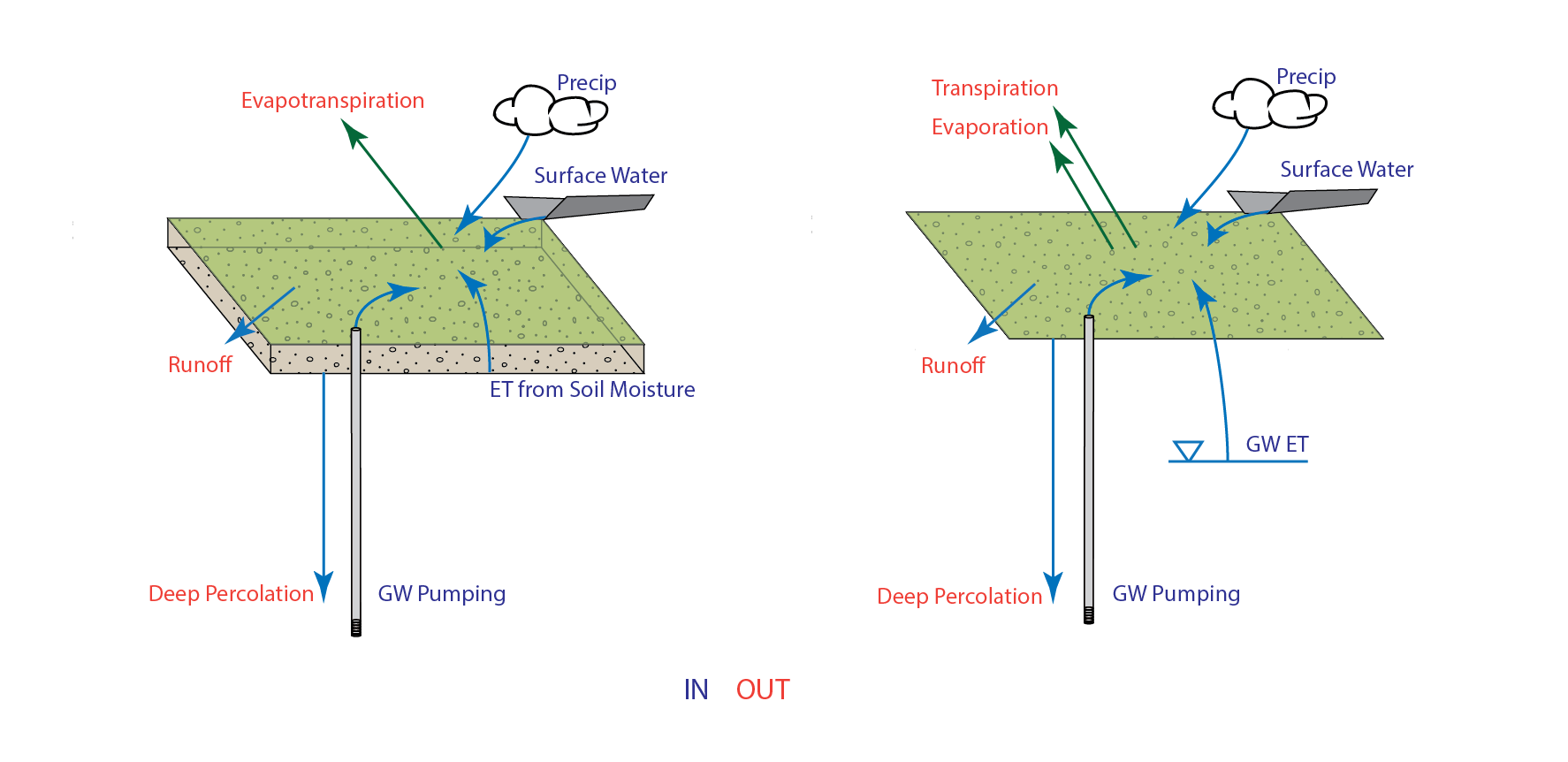 Conceptual models of the C2VSim soil zone 'control volume' methodology (left) and the the CVHM soil zone 'control interface' methodology (right).