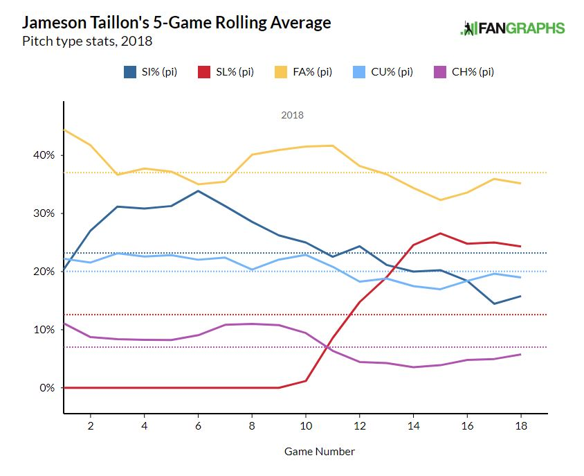 Rolling averages give a day by day stapshot of what the last X-number of games have looked like. In this case each datapoint represents how often he threw that pitch over the last 5 games.