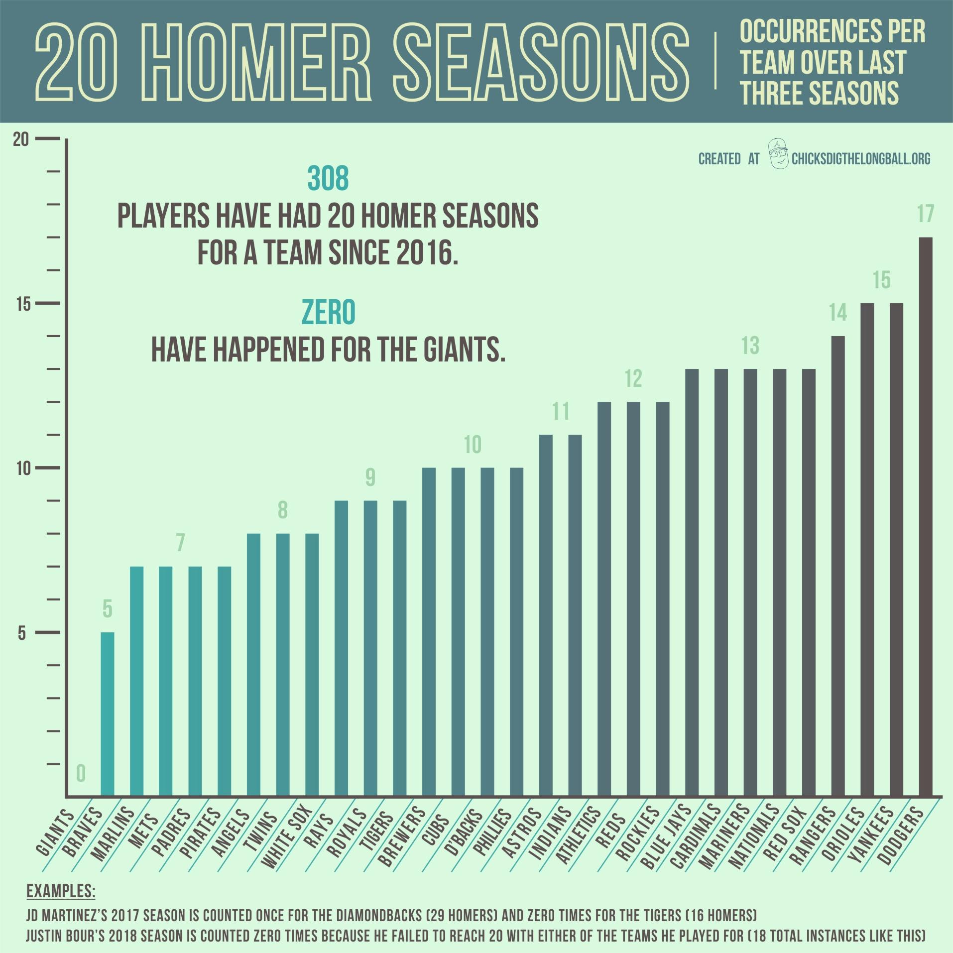 20 homer season.jpg