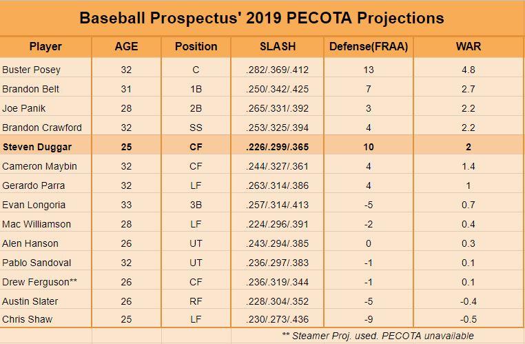 PECOTA Giants.JPG