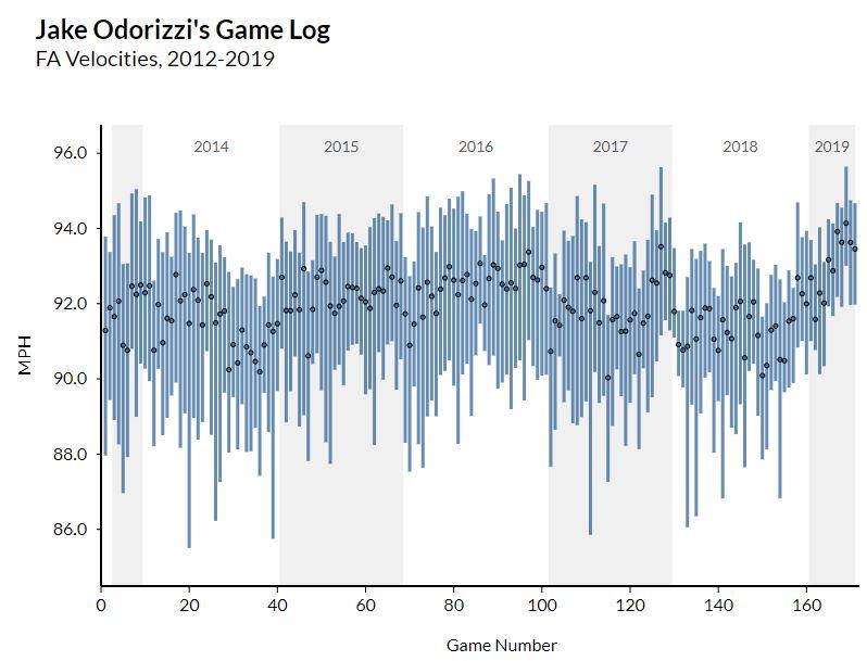 odorizzi game log velocity.JPG