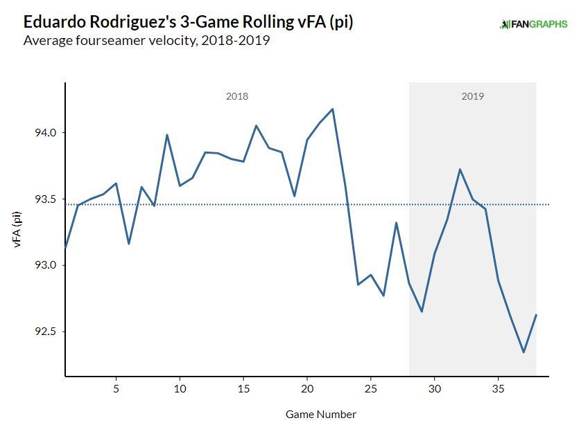 e-rod rolling velo.JPG