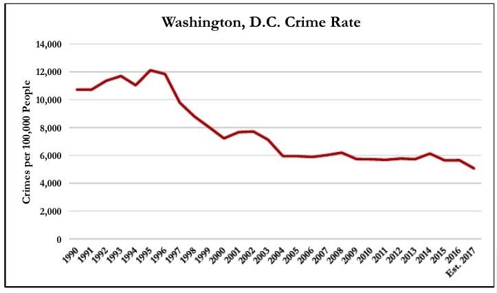 dc crime rate.jpg