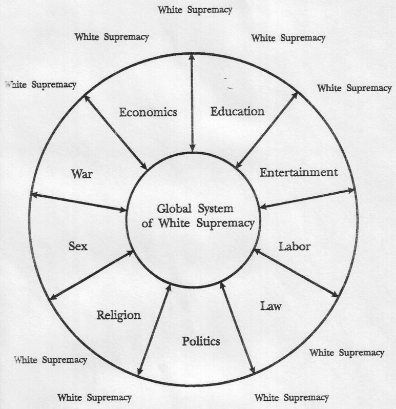 "A major goal of the white supremacy system is the greater confinement of large numbers of non-white people. According to Neely Fuller, ""the Racists make certain that non-white people exist under conditions that will most likely cause them to do things that will give the Racists an ""excuse"" to put them in Greater Confinement."