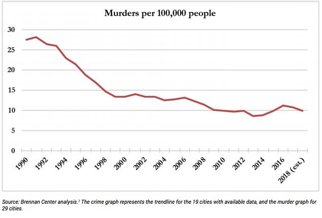 murder rate 2018.jpg