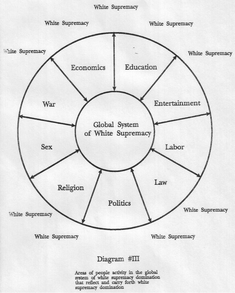 white supremacy chart.jpg