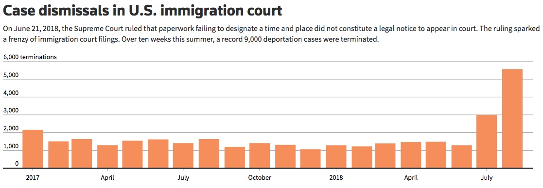 immigration case dismissals.jpg