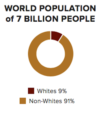 """Global System of Racism White Supremacy. Dr. Blynd explains that a racist's worst and most basic fear still remains genetic annihilation in the form of the fear of the impending """"Black Planet."""" Whither goest thou white man? (See: Weiteko Disease,    Yurungu   , Western Civilization, Recessive Genes, Colored People, Melanin & Mutant). [   MORE   ]"""