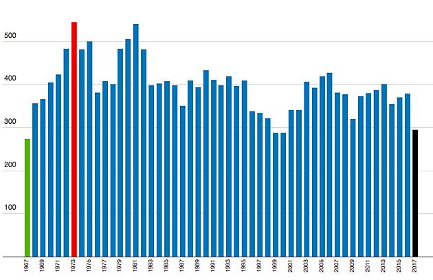 Murders in NJ: '67 to '17