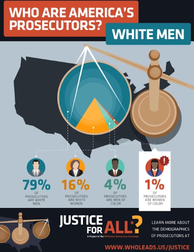 prosecutors graph.jpg