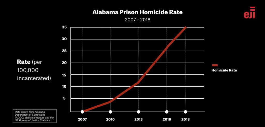 alabama prisons.png