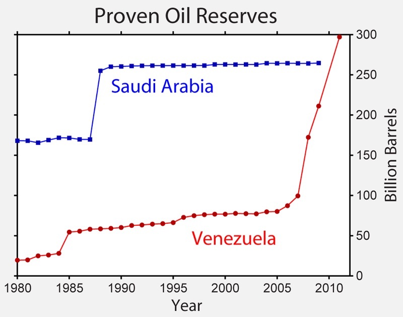 History of Venezuela's claimed reserves (red) in comparison to those of Saudi Arabia (blue)