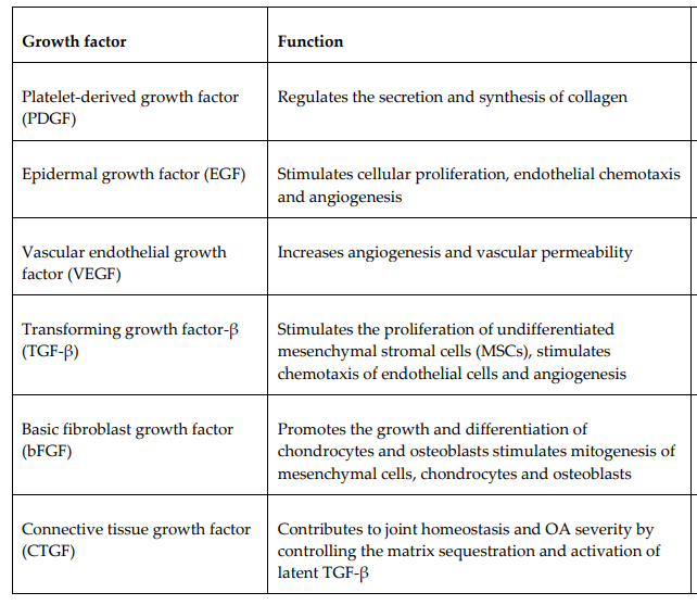 Types of Growth Factors.PNG