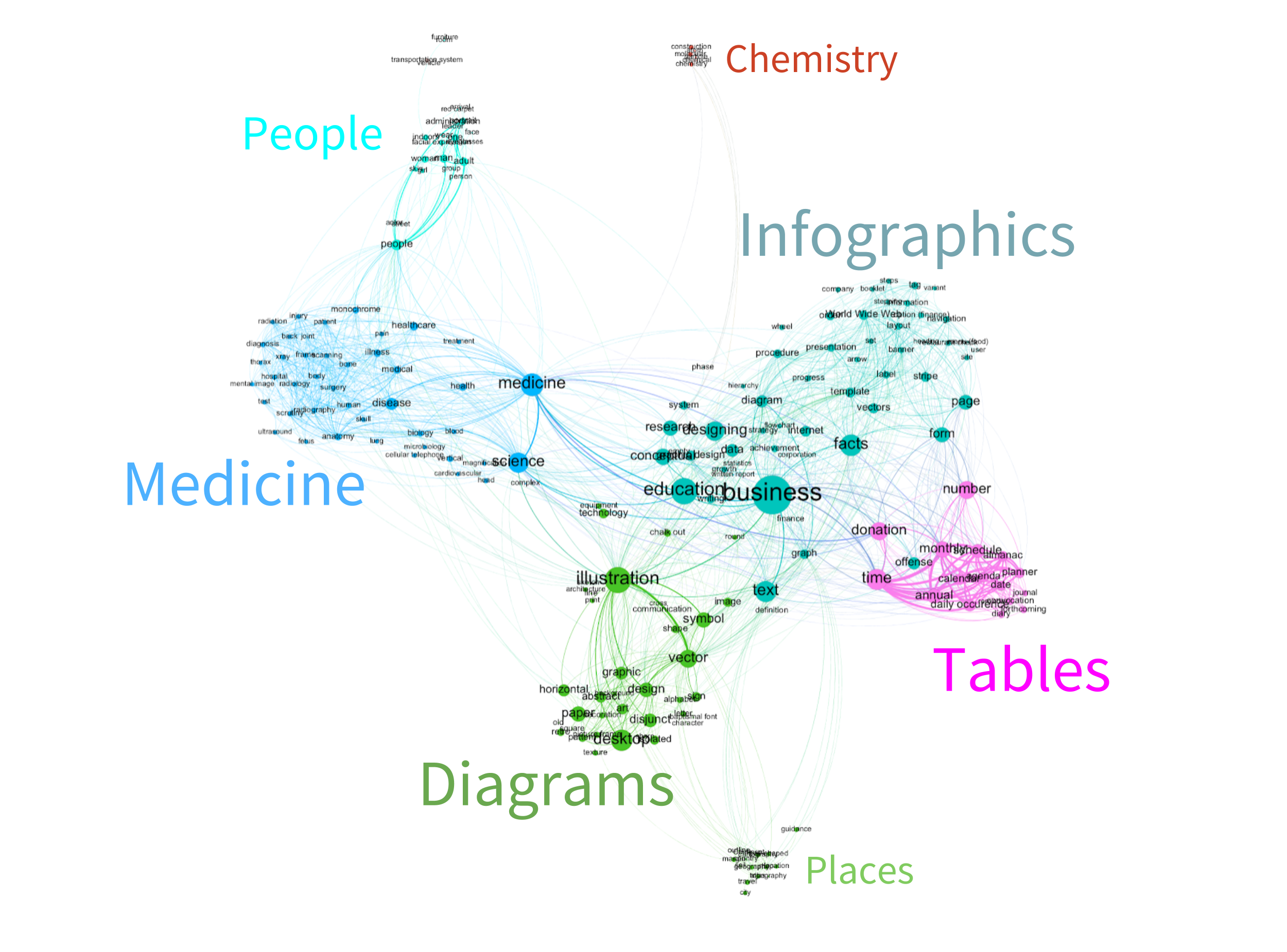 Visualisation of a co-occurrence network of Clarifai image tags, with approximated labels for high-level concept groups.