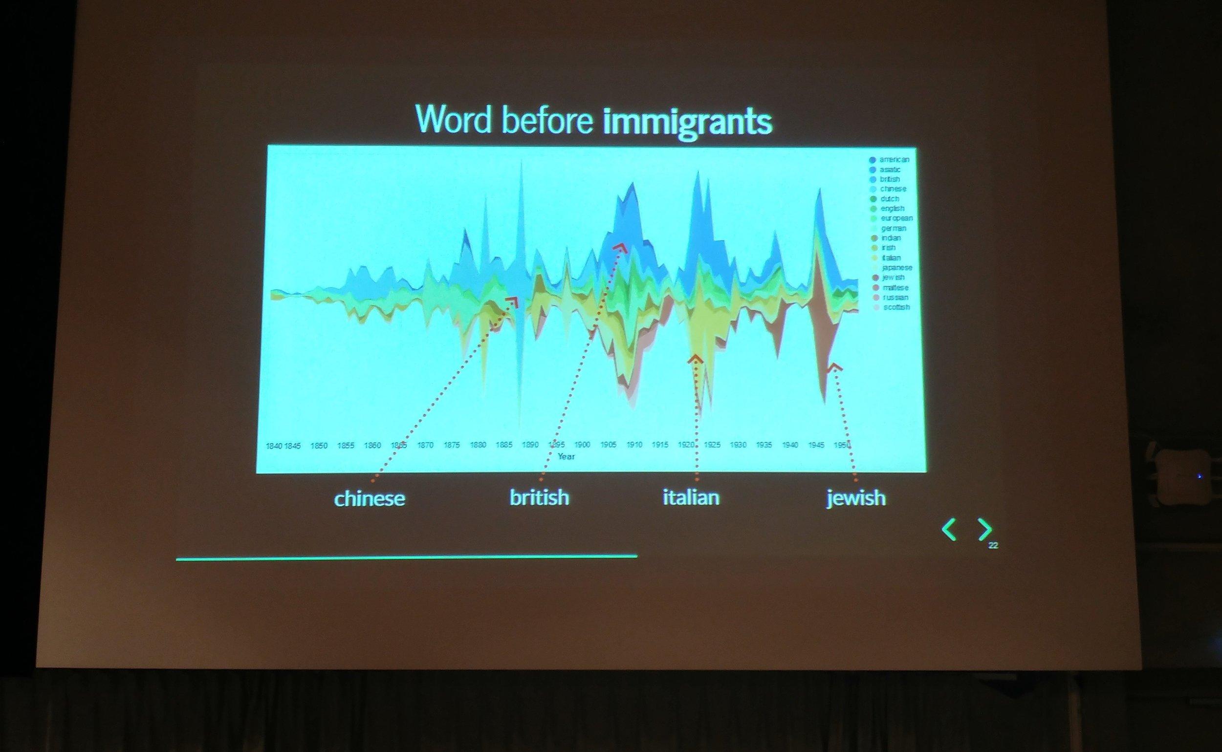 Tim Sheratt's presentation on analyzing changes in the language of belonging