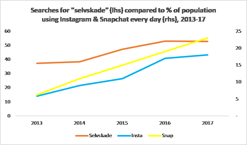 Searches for  selvskade  (lhs) compared to % of population using Instagram and Snapchat every day (rhs), 2013-17