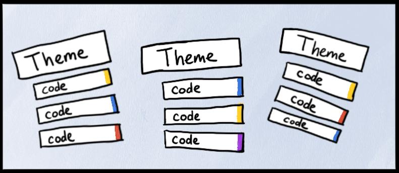 通过将它们分组为主题来将您的代码构成到层次结构中。