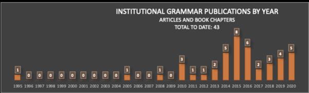在研究中的制度语法的用途增加,特别是在过去的十年中,最近的工作采用更新的2.0标准。有关使用该框架的详细考虑研究的详细核算,请参阅InstutionalgramMar.org。
