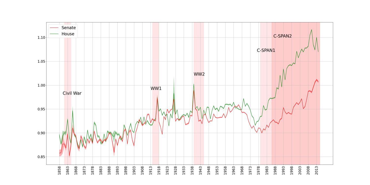 图1  - 美国大会的情感表演,1858  -  2014年参议院(红色)和代表房屋(绿色)的情绪系列