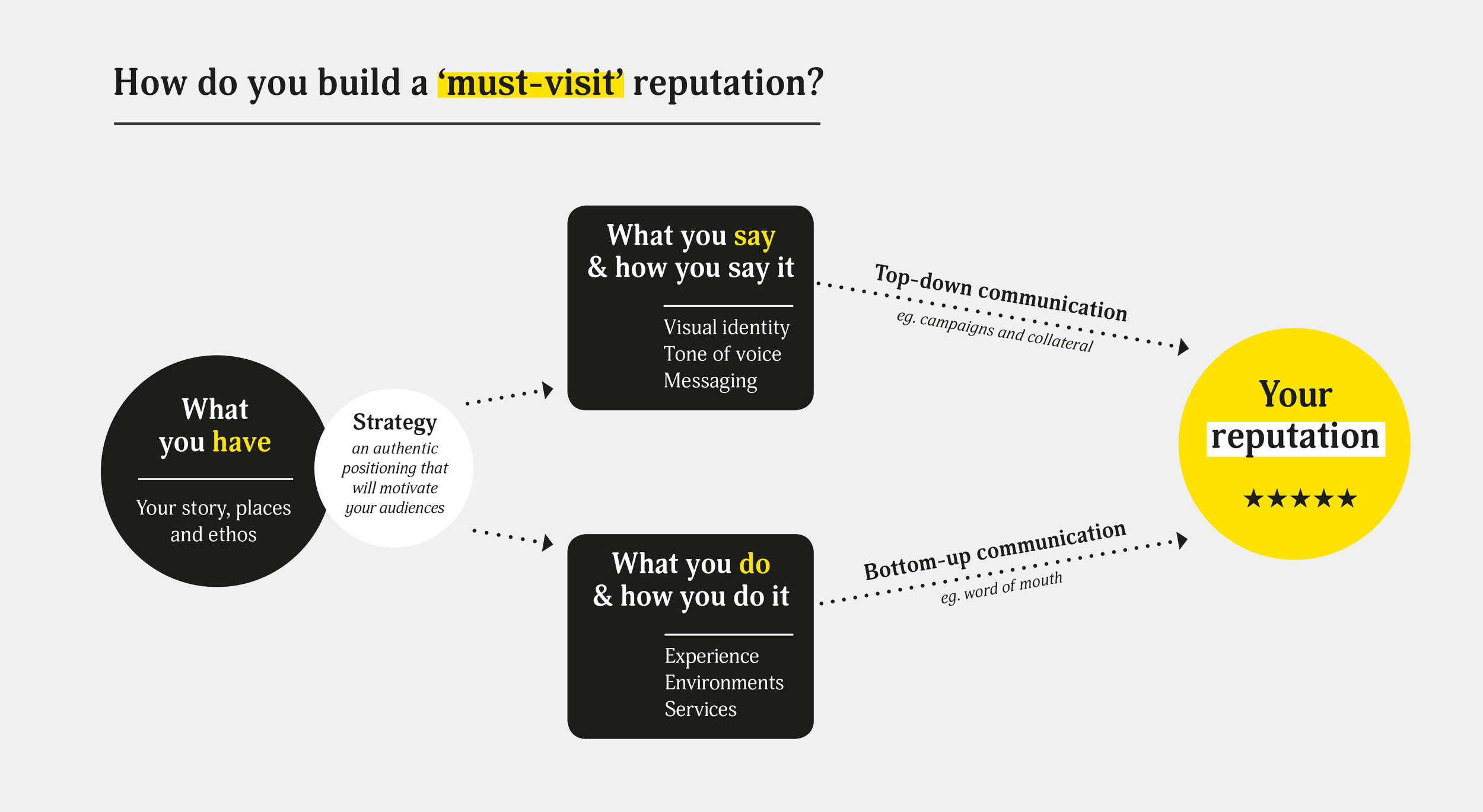 How do you build a must-visit reputation infographic