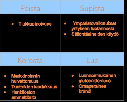 "Normal    0          21          false    false    false       FI    JA    X-NONE                                                                                                                                                                                                                                                                                                                                                                                                                                                                                                                        /* Style Definitions */ table.MsoNormalTable {mso-style-name:""Normaali taulukko""; mso-tstyle-rowband-size:0; mso-tstyle-colband-size:0; mso-style-noshow:yes; mso-style-priority:99; mso-style-parent:""""; mso-padding-alt:0cm 5.4pt 0cm 5.4pt; mso-para-margin-top:0cm; mso-para-margin-right:0cm; mso-para-margin-bottom:8.0pt; mso-para-margin-left:0cm; line-height:107%; mso-pagination:widow-orphan; font-size:11.0pt; font-family:Calibri; mso-ascii-font-family:Calibri; mso-ascii-theme-font:minor-latin; mso-hansi-font-family:Calibri; mso-hansi-theme-font:minor-latin; mso-ansi-language:FI; mso-fareast-language:EN-US;}     Laitilan Wirvoitusjuomatehtaan Sinisen meren strategian nelikenttä."
