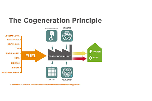 "COGEN - Cogen or CHP is a technology where thermal ""waste"" from traditional power generation is recovered and repurposed - reducing utility costs and carbon footprint and improving reliability."