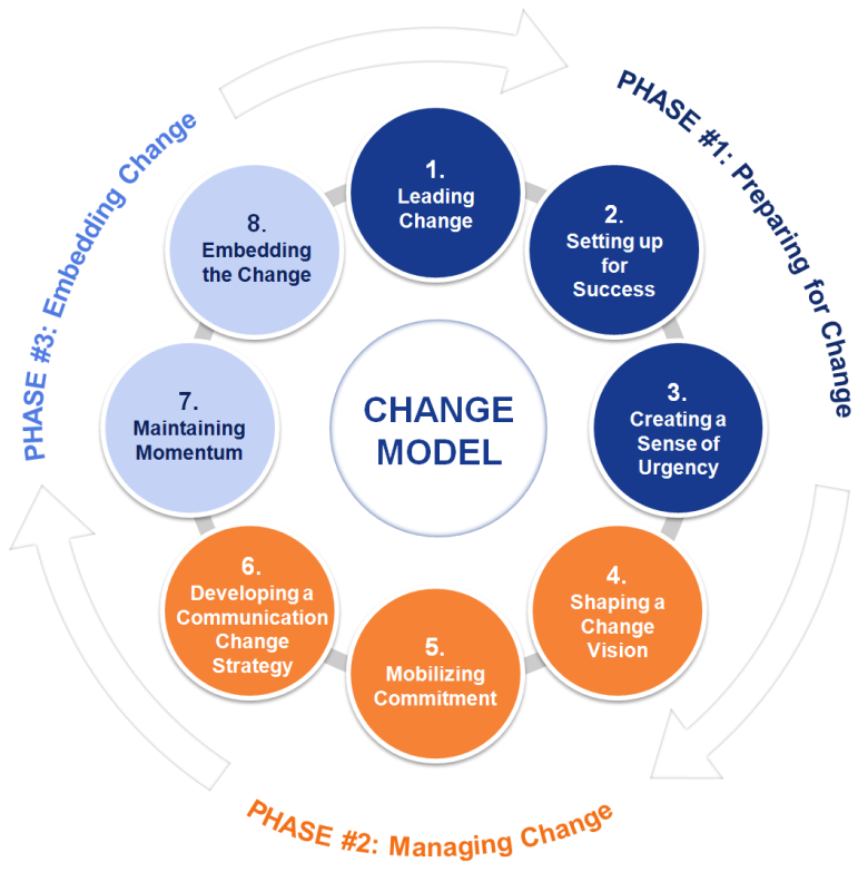 Change Management - Change management in organizational life is about adapting to new conditions; it is practices aimed at transitioning people, teams and organizations from where they are now to a future state.We look to four key areas when defining change actions and outcomes: Tools & Systems; Processes; Organization design; and Associate behavior (Culture).