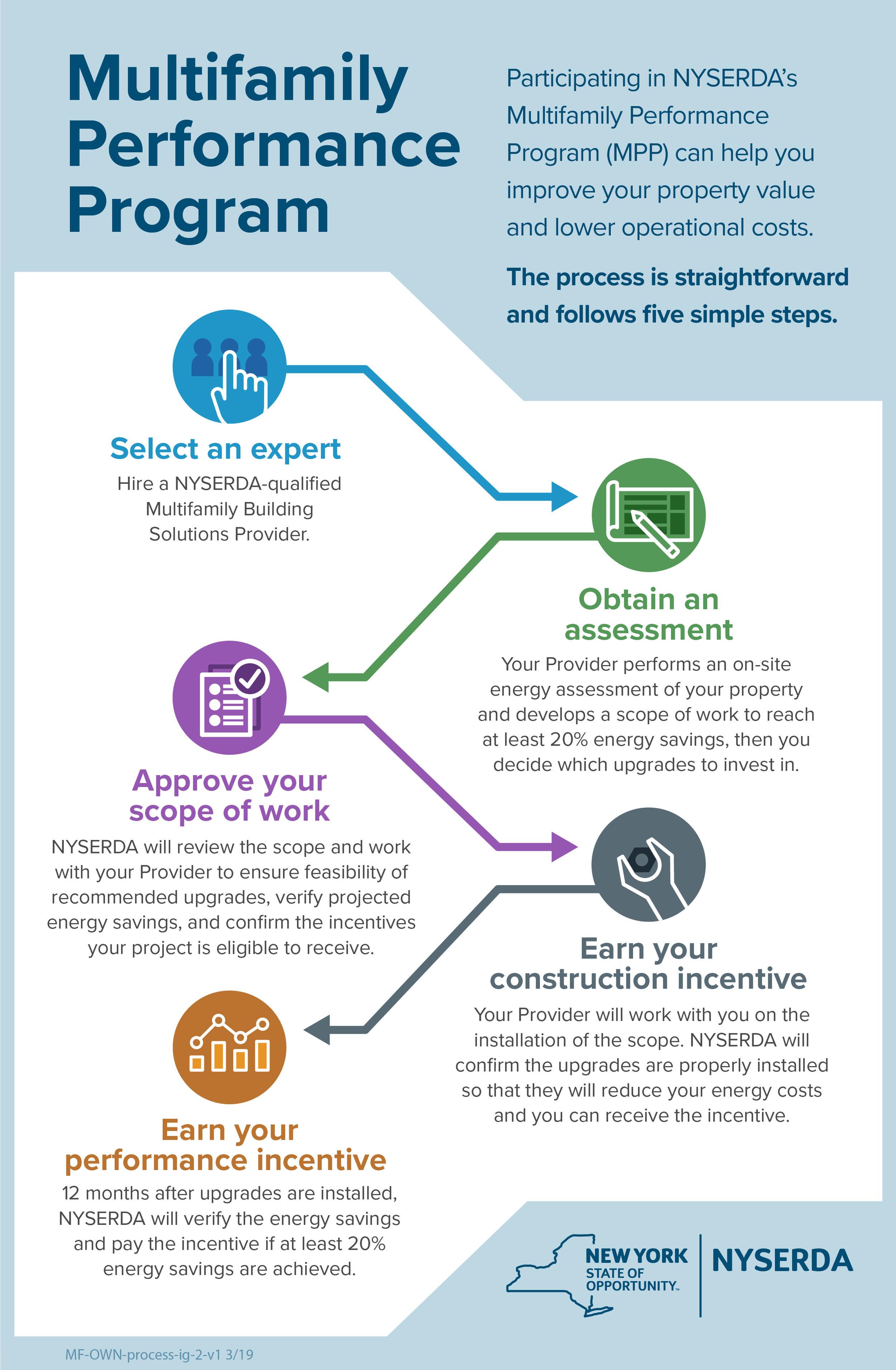 MPP program-process-infographic.jpg