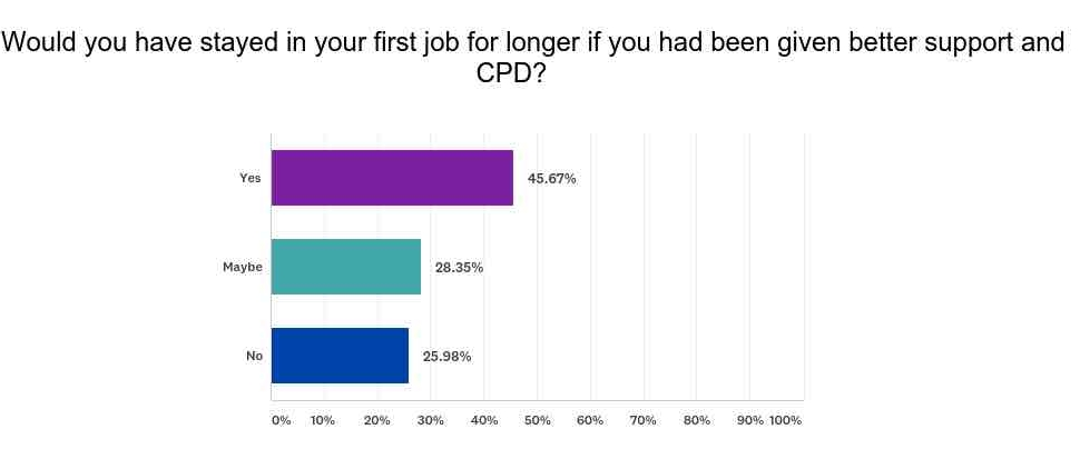 results from our survey of recent graduates (262 Respondents), AUgust 2018.
