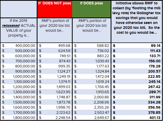 (1) ASSUMES A 2019 RESIDENTIAL ASSESSMENT RATE (RAR) OF 6.11% SET BY THE STATE LEGISLATURE (2) ASSUMES A FLOATING MILL LEVY THAT GENERATES THE AMOUNT OF TAX THAT WOULD HAVE BEEN GENERATED IF THE RAR WAS FIXED AT 7.2%  ACTUAL VALUE IS DETERMINED BY THE BOULDER COUNTY ASSESSORS OFFICE EVERY ODD (REASSESSMENT) YEAR. IT IS CALCULATED BY THE ASSESSORS OFFICE AND DOES NOT NECESSARILY REFLECT THE MARKET VALUE OF THE PROPERTY.  THE GALLAGHER AMENDMENT MANDATES THE VALUE OF THE RESIDENTAL ASSESSMENT RATE (RAR). IN 2016 IT WAS 7.96%; IN 2017 IT DROPPED TO 7.2%. PROJECTED RAR FOR 2019: 6.11%.  THE RMF MILL LEVY IS MADE UP OF TWO PARTS: OPERATING LEVY 19.335 MILLS AND BOND LEVY: 1.12 MILLS  NOTE: BY LAW THE BOND MILL LEVY MAY FLOAT EACH YEAR TO GENERATE SUFFICIENT FUNDS TO SERVICE THE BOND DEBT
